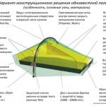 Куплю однушку в Москве. Большой обзор маленьких палаток.