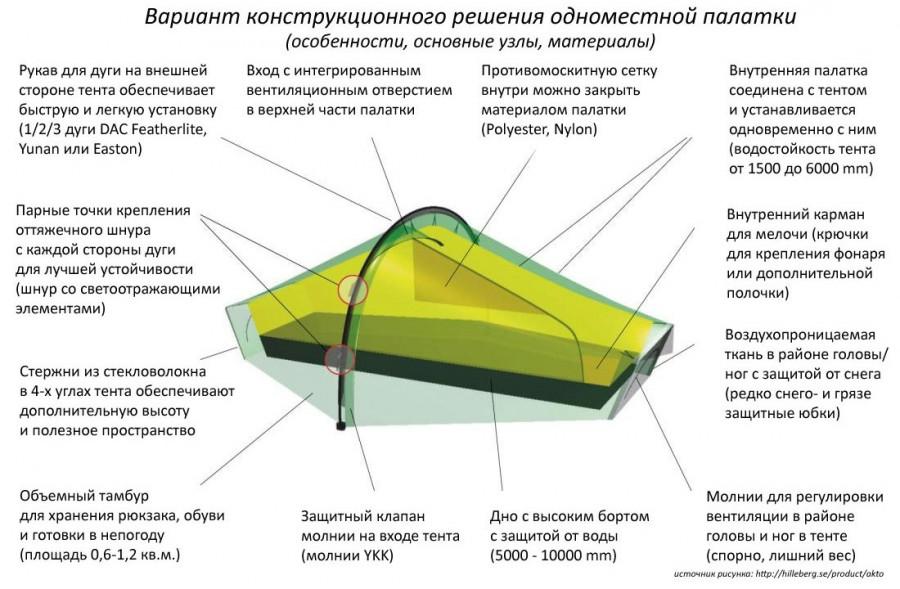 Куплю однушку в Москве. Большой обзор маленьких палаток